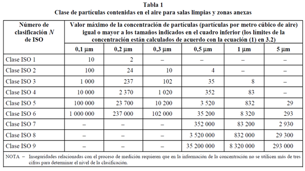 Tabla ISO 14644