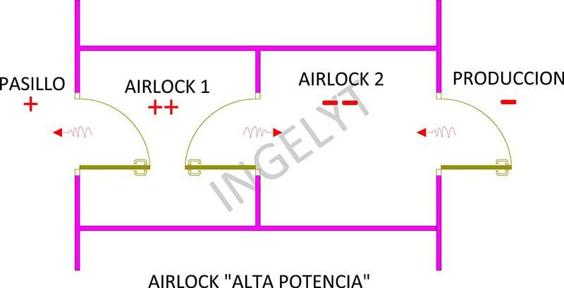 Airlocks o SAS tipo Alta potencia