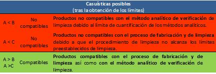 CUADRO 3-Compatibilidad de productos en areas de fabricacion