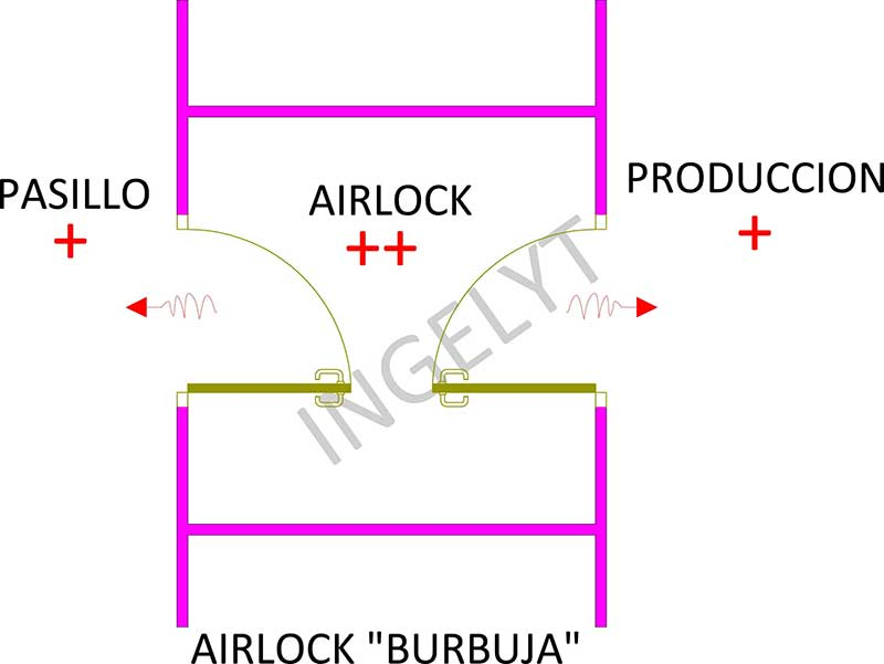 Airlocks o SAS tipo burbuja