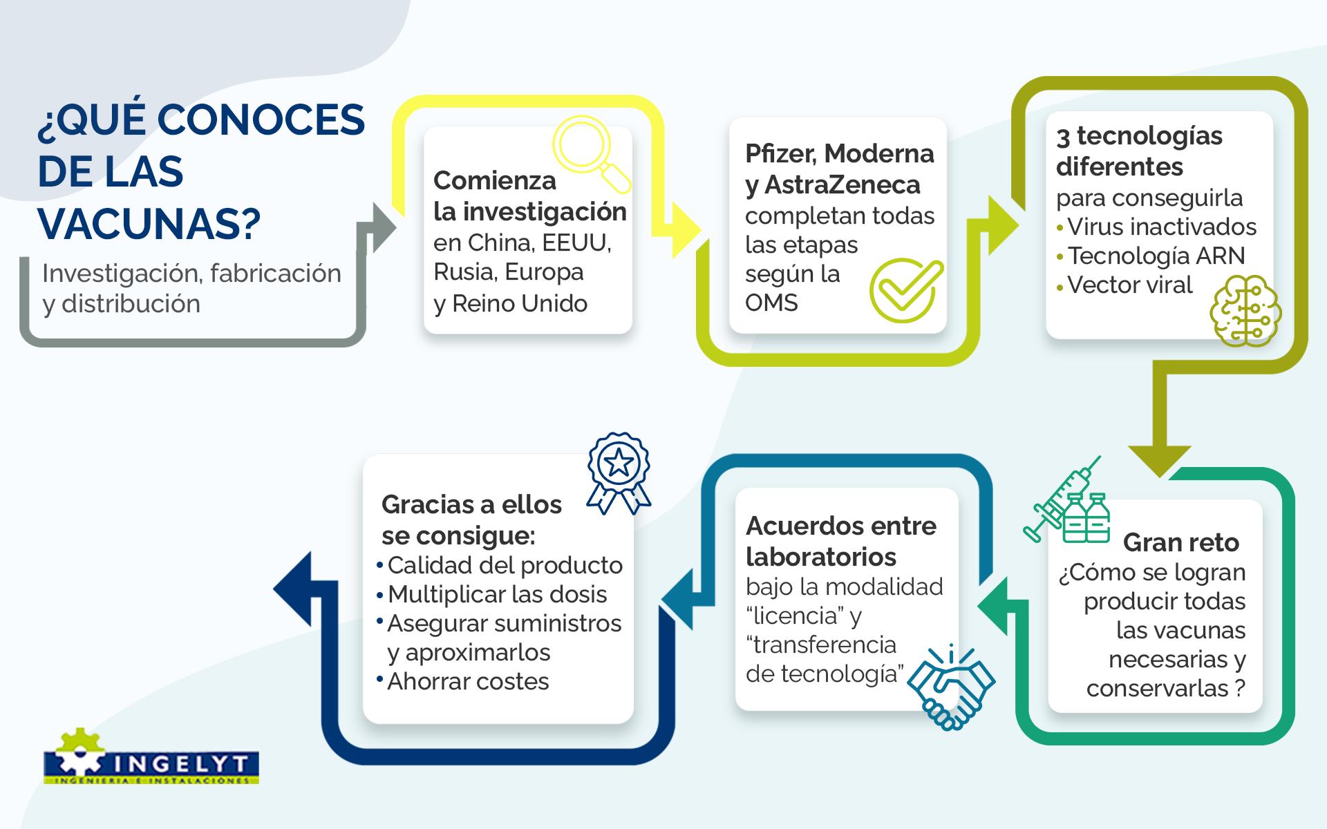 Fabricación, producción y distribución de las vacunas Covid19